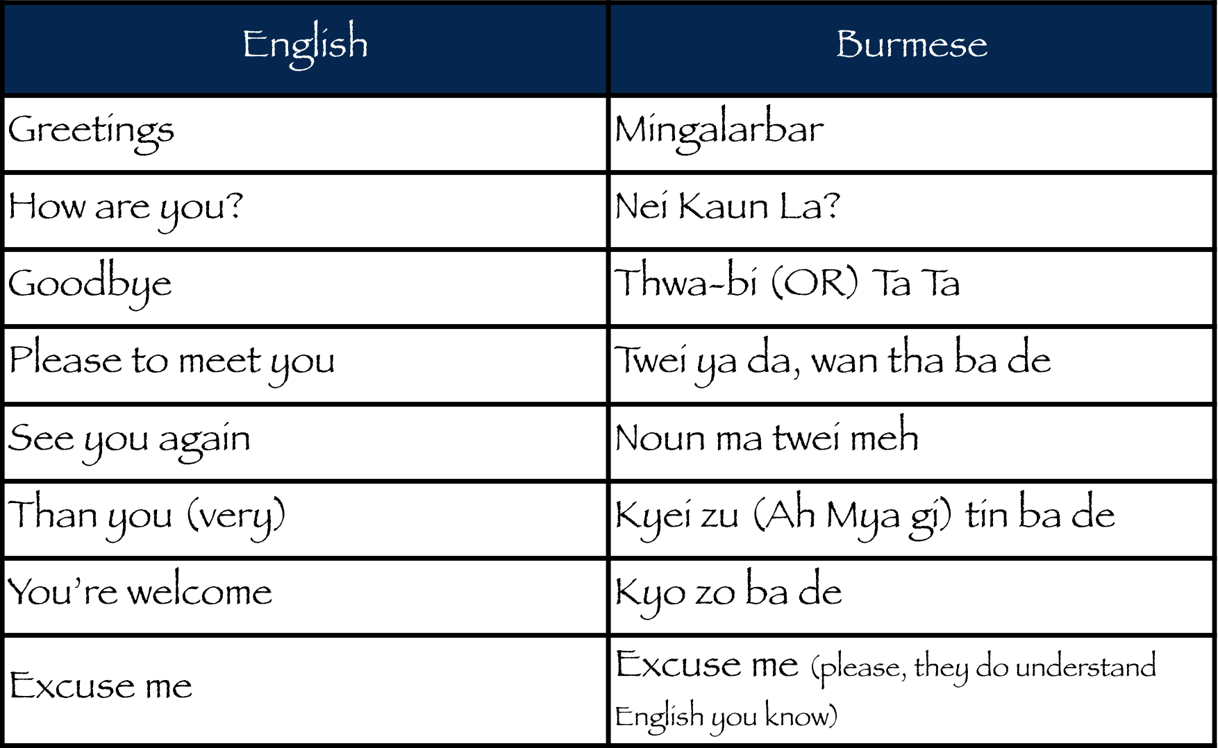 Common phrases you should know when visiting myanmar yeb so lets start with common greetings m4hsunfo